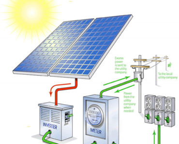 What is Solar Power System