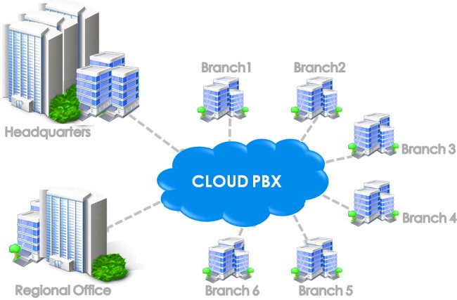 Cloud Pbx Dubai - Cloud Telephone System Uae